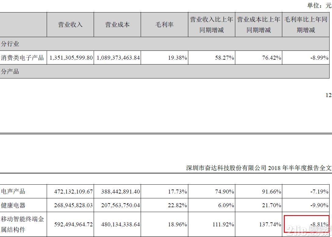 小米/三星供应商员工暴动,母公司奋达科技股价意外暴涨!