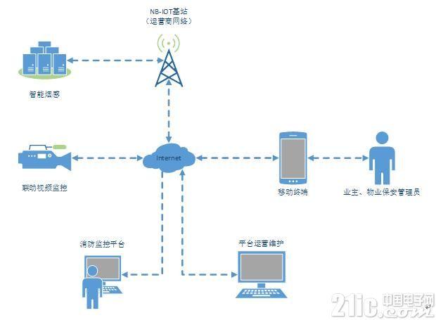 NB-Iot及LoRa烟感开奖预测优势分析