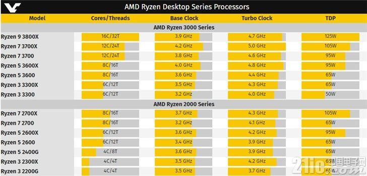 AMD小宇宙大爆发! 7nm CPU最低端R3已上6核12线程