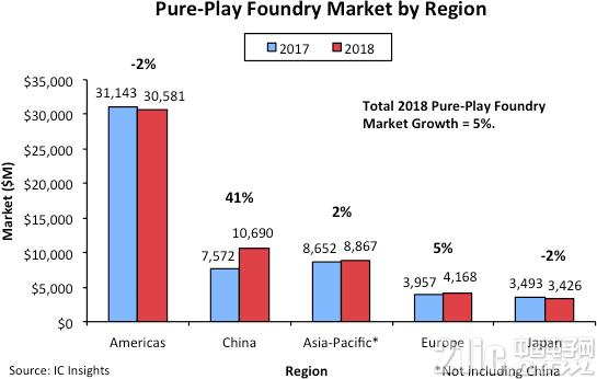 2018年晶圆代工市场增长,中国功不可没!