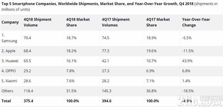 IDC发布Q4全球手机出货量报告:苹果反超华为成为第二!