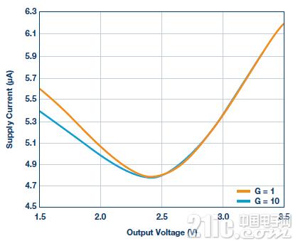 图10.电源电流与输出电压的关系