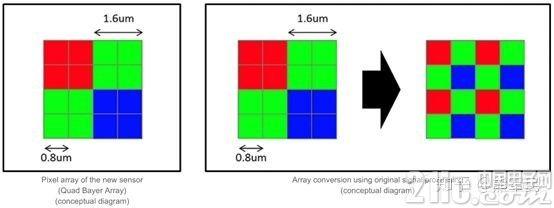同样4800万像素,三星和索尼的图像传感器有什么不同?