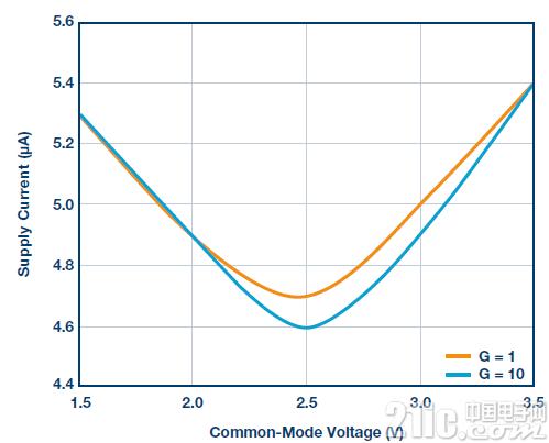 图11.电源电流与共模电压的关系