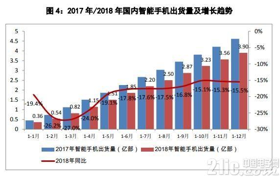 2018年中国智能手机出货3.9亿部,国产手机占比89.5%