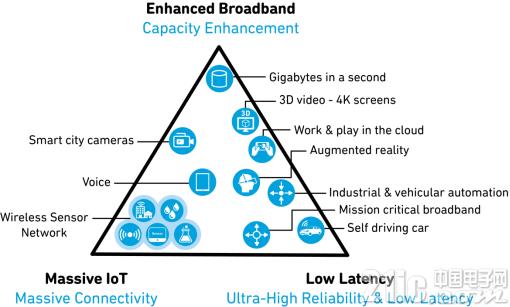 窄带物联网射频前端的新机遇和挑战