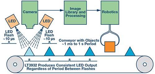 用于高功率机器视觉闪光灯的LED驱动器