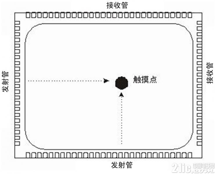 图4红外线触摸屏原理