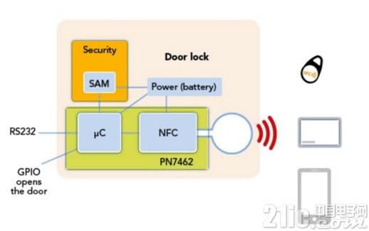 大�大品佳集�F推出基於NXP的整合式智能�T�i解�Q方案