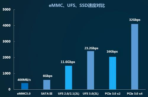 江波龙P900系列SSD获英特尔平台认证,BGA SSD尺寸与eMMC相当,助力SSD市场普及