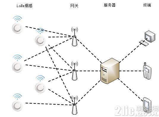 NB-Iot及LoRa烟感解决方案优势分析