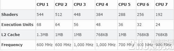 英特尔10nm Ice Lake CPU现身数据库: L2缓存增加到512KB
