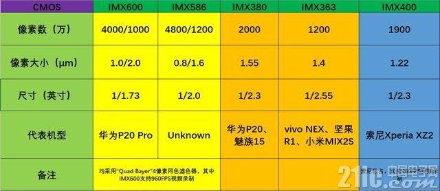 雷军科普相机功能时对IMX600表示肯定,小米9或采用?