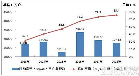 工信部:2018年我国新建4G基站43.9万个,总数达到372万个