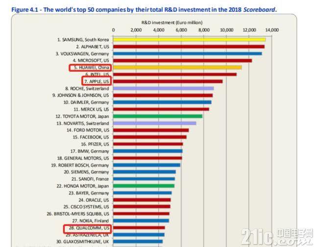 全球研发投资排行榜:华为超苹果、英特尔排名第五!