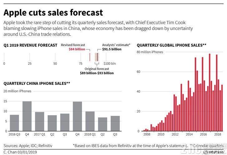 路透社:苹果iPhone为何勾不起中国消费者的购买欲了?
