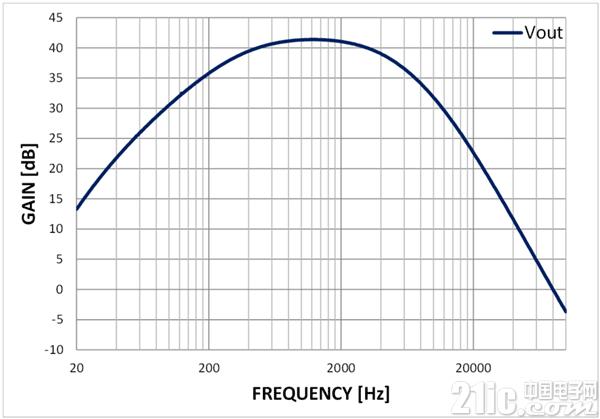 图 2:麦克风前置放大器的传输功能