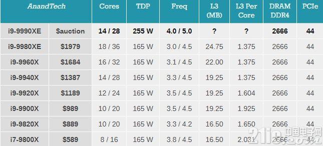 英特尔高端桌面CPU Core i9-9990XE曝光:频率最高5.0GHz,仅供拍卖给OEM厂商