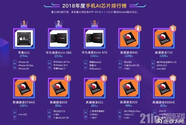 AI芯片排行榜出炉:苹果A12处理器获头名,麒麟980摘榜眼之位