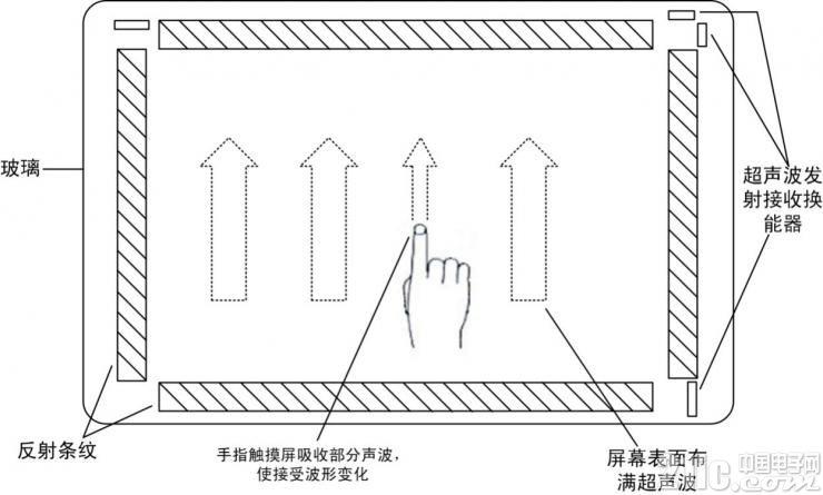 图5表面声波触摸屏