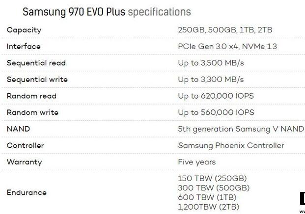 三星正式发布970 EVO Plus固态硬盘,写入速度暴增53%