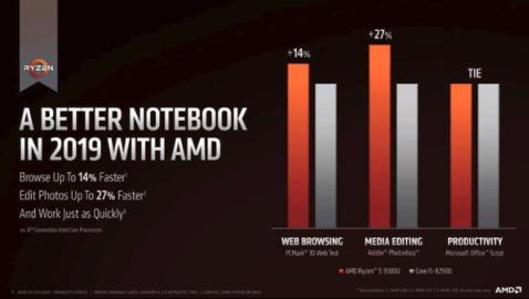 CES 2019 AMD大爆发在即:7nm新品,多款处理器预计上线