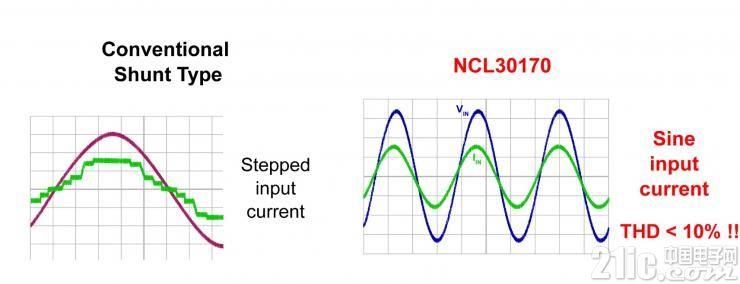 图4:专有的电流平滑整形提供平滑的正弦波形.jpg