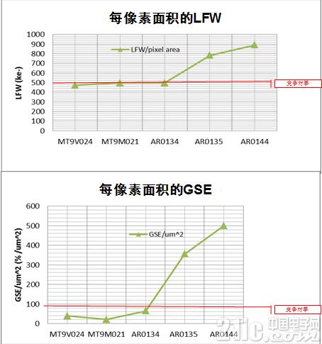 图4:AR0144提供同类最佳的LFW和GSE