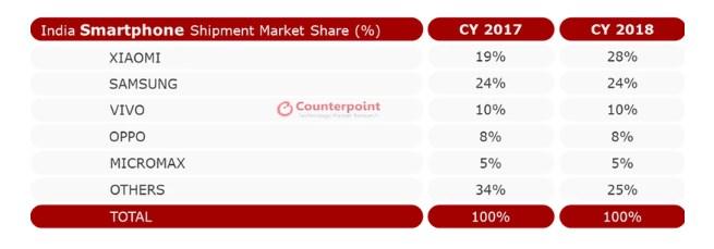 超越三星,小米成为2018年印度智能手机市场头名!