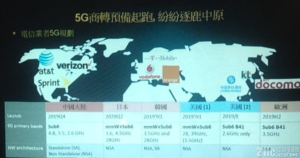 联发科5G关注点在终端设备:虽不是龙头,但也在领先梯队