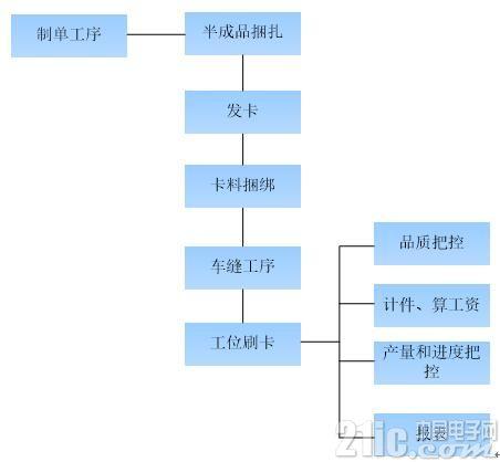 ZigBee在生产线智能化管理上的应用