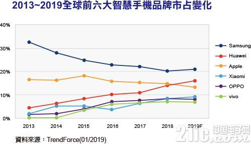 预计2019年智能手机全球出货量将衰退3.3%,三星仍是第一