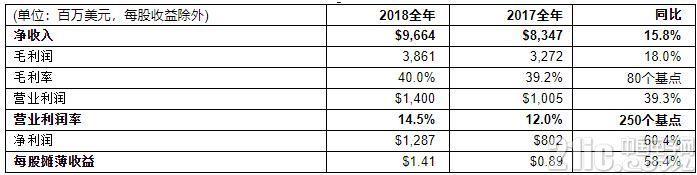 意法半导体公布2018财年第四季度及全年财报:净利润增长60.4%