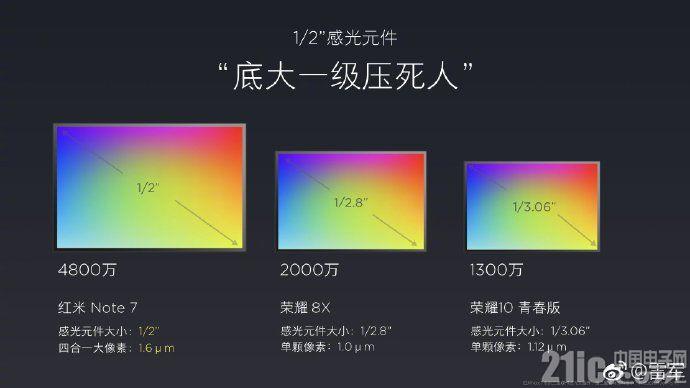 雷军科普相机功能时对IMX600表?#31350;?#23450;,小米9或采用?