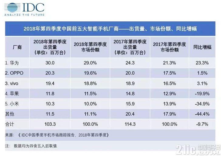 IDC:2018中国智能手机市场出货量3.97亿台,同比降超10%