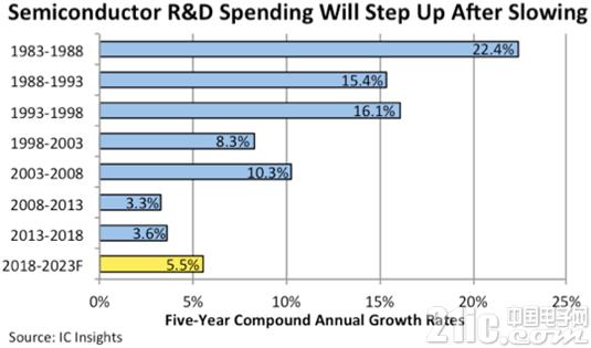 新技术挑战不断,半导体研发支出增长将开始提速