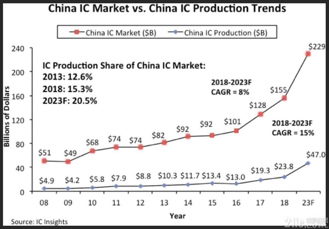 远未达目标,中国想5年内实现70%芯片自给率太难!