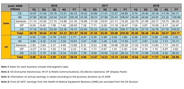 三星2018年Q4智能手机利润创近两年来最低水平