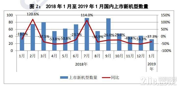 中国1月份智能手机出货量3214.6万部,苹果占比跌破7%