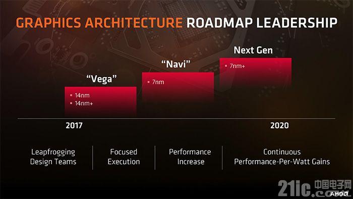 台积电7nm产能拖后腿,AMD 7nm Navi显卡被迫推迟到10月份!