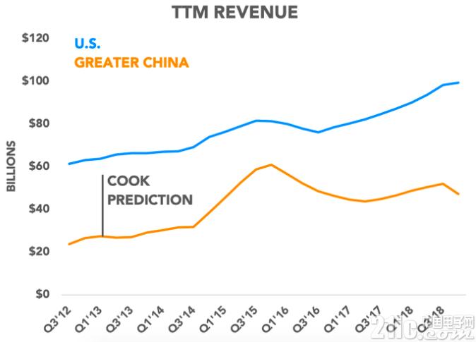 苹果还能将中国发展为其第一大市场吗?更难了!
