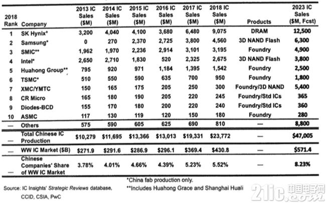 2019年,中国晶圆代工产业最缺的是什么?