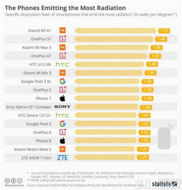 德国发布手机辐射测试榜单:三星表现最好!