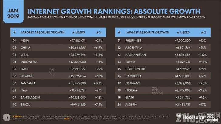 最新报告:中国网民平均每天上网5小时52分钟,不及世界平均水平