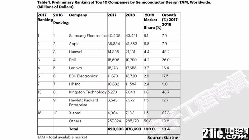 华为成全球第三大芯片买家,中国4家公司挤进前十