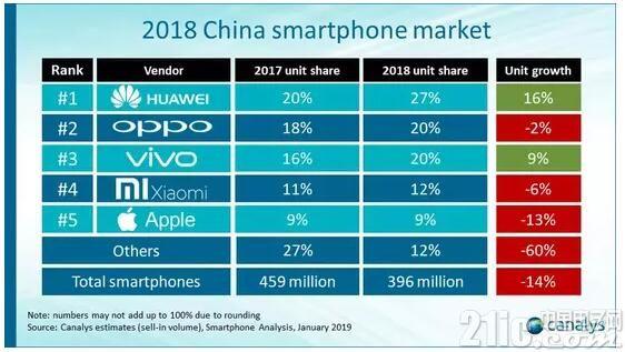 外媒:华为在中国击败苹果等公司靠的是实力!