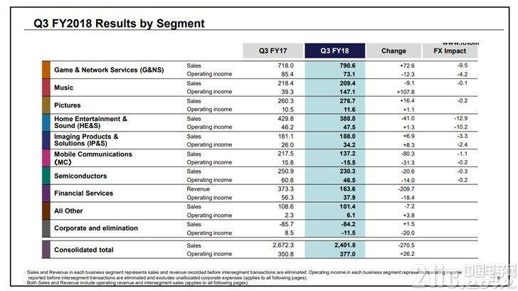 索尼2018财年Q3财报:利润增至34.6亿美元,移动业务又亏钱
