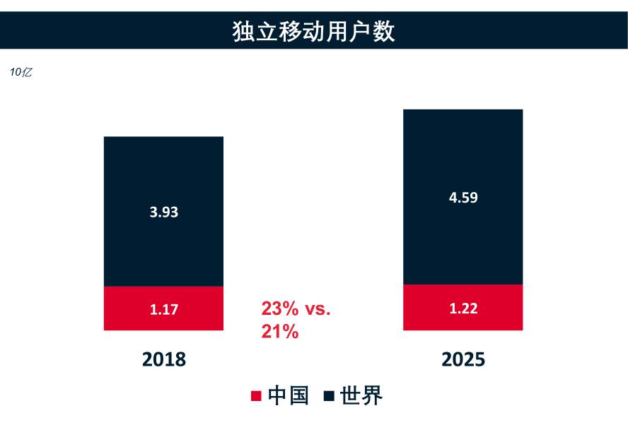 中国移动经济走向报告出炉:5G、AI、IoT、eSIM将成移动经济发展的重要抓手