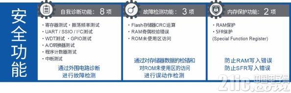 """ROHM旗下蓝碧石半导体公司开发出具备安全功能的16位通用微控制器""""ML62Q1300/1500/1700系列"""""""