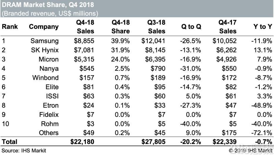 IHS报道:DRAM市场将在2019年大幅萎缩